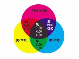 设计基础知识:RGB和CMYK色彩模式